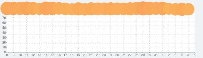 Brain Test:ひっかけパズルゲームの話題指数グラフ(4月6日(月))
