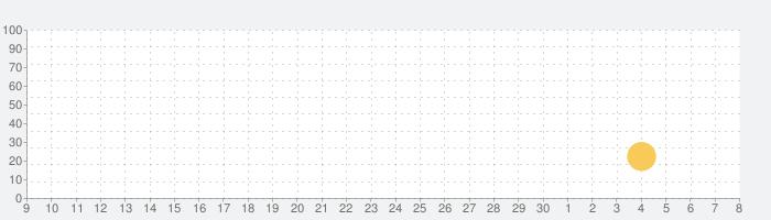 Steel Rage: ロボットカー 対戦シューティングの話題指数グラフ(5月8日(土))