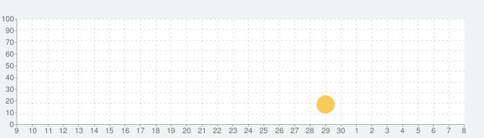 地面防衛軍!の話題指数グラフ(5月8日(土))