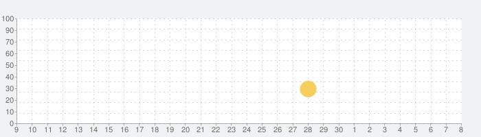 古代の惑星タワーディフェンスの話題指数グラフ(5月8日(土))