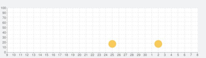 Haneda Airportの話題指数グラフ(5月8日(土))