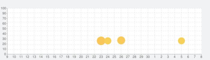 なぞって足し算の話題指数グラフ(5月8日(土))
