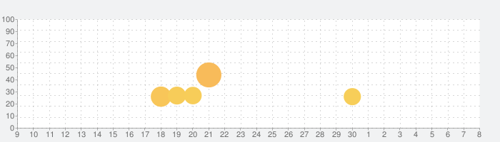 脱出ゲーム「Lからの脱出」〜ワンナイトラブを完全隠蔽せよ〜の話題指数グラフ(5月8日(土))