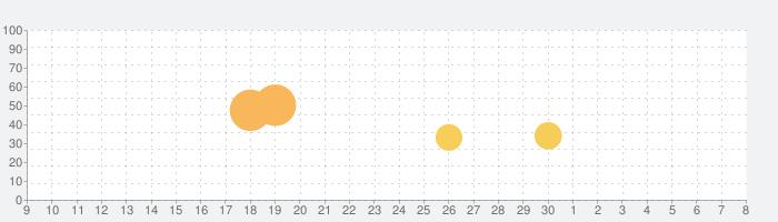 LINE レンジャー-ブラウンやコニーを率いて大戦争!タワーディフェンスRPG!の話題指数グラフ(7月8日(水))