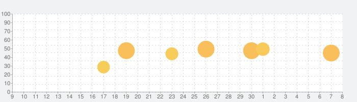 Washington Post Selectの話題指数グラフ(7月8日(水))