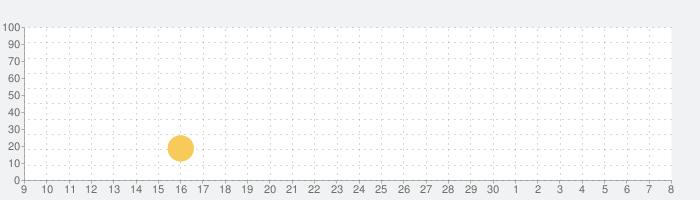 Worldkraftsの話題指数グラフ(5月8日(土))