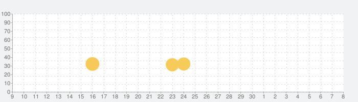 Baldi's Basics Classicの話題指数グラフ(5月8日(土))