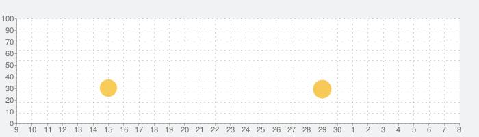【戦艦SLG】クロニクル オブ ウォーシップスの話題指数グラフ(5月8日(土))