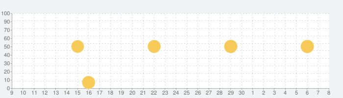ピアノ  -  ぴあの 鍵盤 リアル 曲 げーむの話題指数グラフ(7月8日(水))