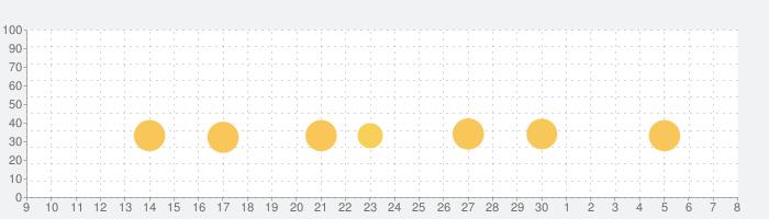 プーチッチの話題指数グラフ(7月8日(水))