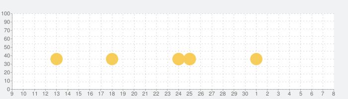 Fun Race 3Dの話題指数グラフ(7月8日(水))