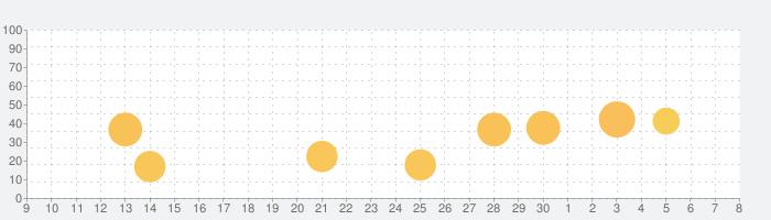 Star Walk 2 - スカイマップ: 星座観察 3Dの話題指数グラフ(7月8日(水))