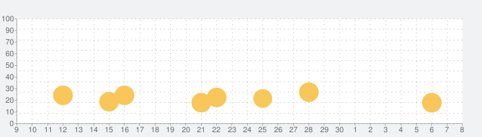 学研のえほんやさんの話題指数グラフ(7月8日(水))