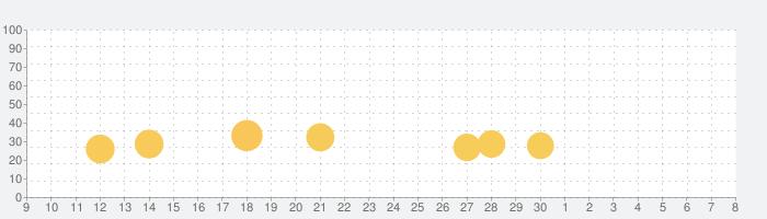 Battle Discの話題指数グラフ(7月8日(水))