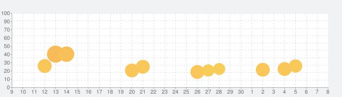 ペーパー.io 2の話題指数グラフ(7月8日(水))