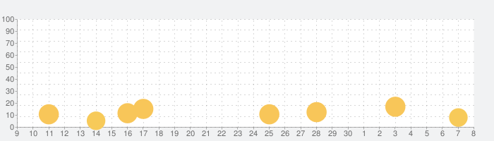 Car Games 2019の話題指数グラフ(7月8日(水))