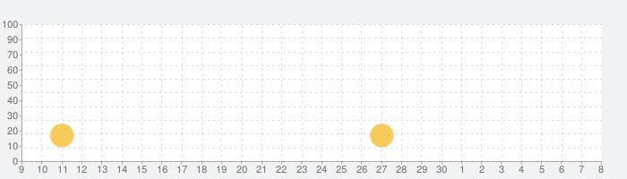 世界大戦の話題指数グラフ(5月8日(土))
