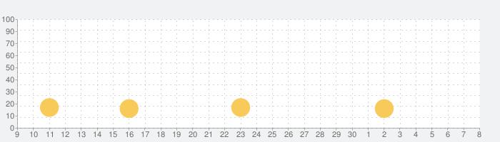 デテミタ 【脱出ゲーム】の話題指数グラフ(5月8日(土))