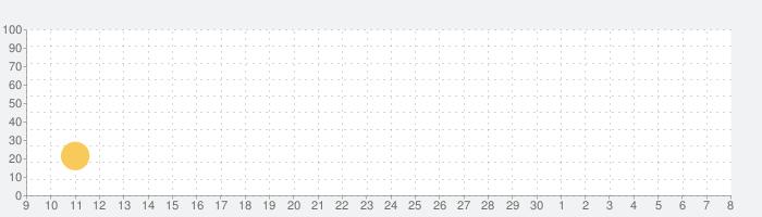 Flip Masterの話題指数グラフ(7月8日(水))