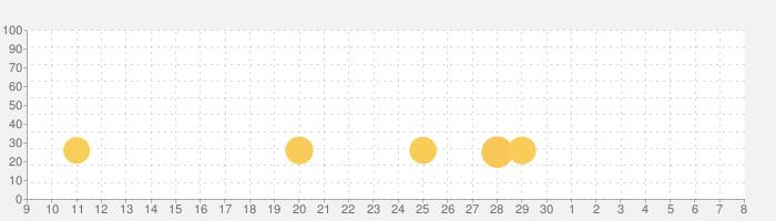 Kittens Gameの話題指数グラフ(5月8日(土))