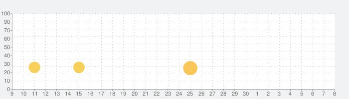 GROWパック Vol.1の話題指数グラフ(5月8日(土))