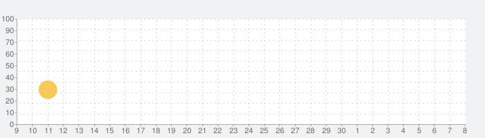 War Dragonsの話題指数グラフ(5月8日(土))