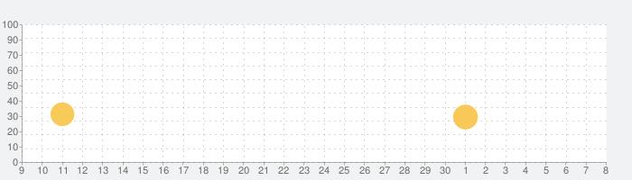 戦・三国志バトル3~伝説の神将の話題指数グラフ(5月8日(土))