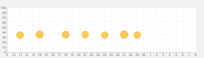 LEGO®ニンジャゴー ローニンの影の話題指数グラフ(7月8日(水))