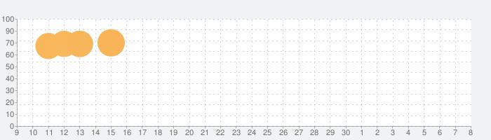 グノシー  (エンタメ・スポーツニュースも無料)の話題指数グラフ(7月8日(水))