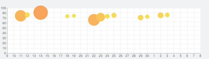ブロックマスターの話題指数グラフ(7月8日(水))