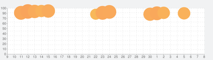 PSPlay: 無制限のPlayStationリモートプレイの話題指数グラフ(5月8日(土))