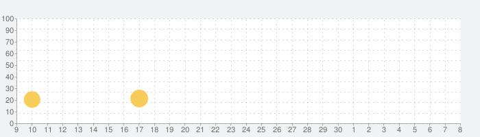 ShapeBuilder Preschool Puzzlesの話題指数グラフ(7月8日(水))