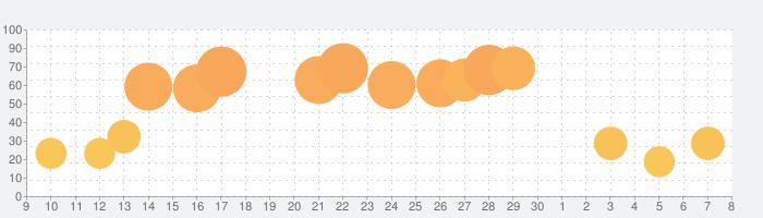 LiveATC Air Radioの話題指数グラフ(7月8日(水))