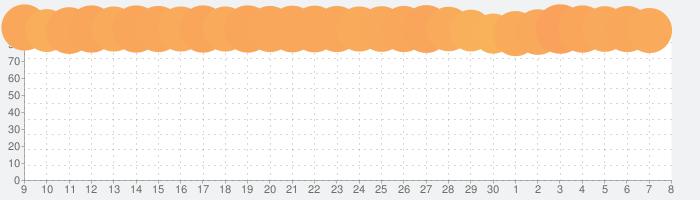 LINEマンガの話題指数グラフ(7月8日(水))