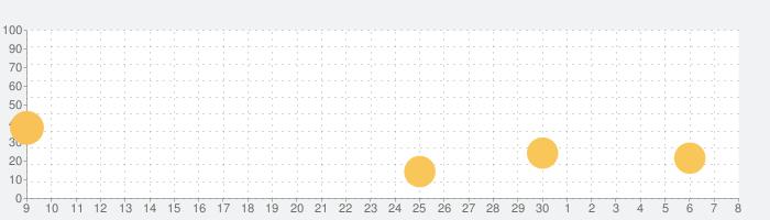 モンスターハンター エクスプロアの話題指数グラフ(7月8日(水))