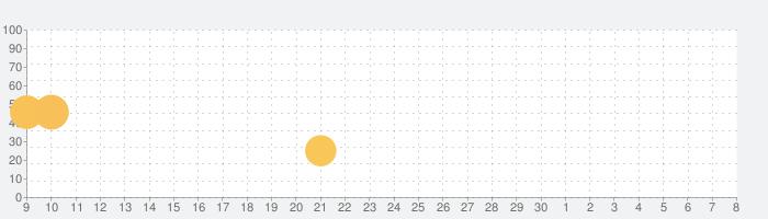 WizQuestの話題指数グラフ(5月8日(土))