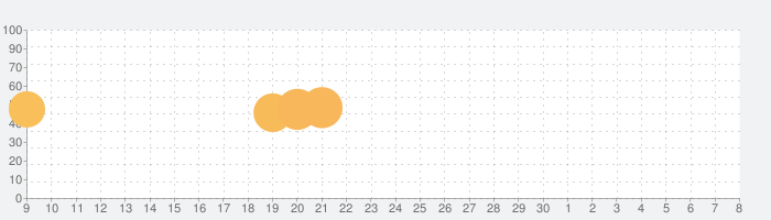 限界しりとりMobileの話題指数グラフ(7月8日(水))