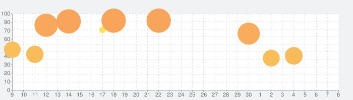 ジャンプチ ヒーローズの話題指数グラフ(7月8日(水))