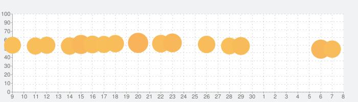 麻雀闘龍-初心者から楽しめる麻雀ゲームの話題指数グラフ(7月8日(水))