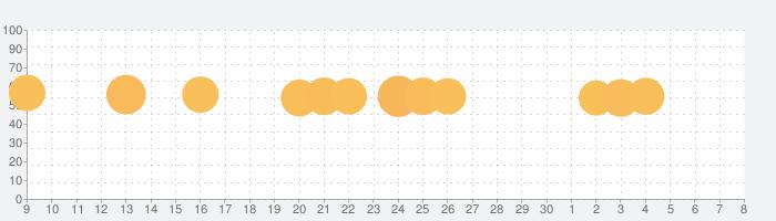 みんなで早押しクイズの話題指数グラフ(7月8日(水))