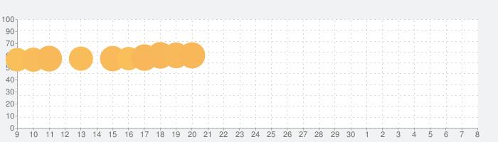 数で塗り絵 - 無料の塗り絵ブック&パズルゲームの話題指数グラフ(7月8日(水))