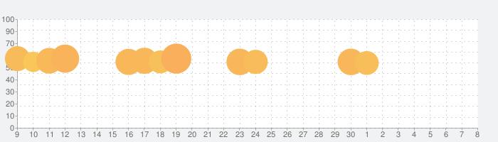 Dropbox - バックアップ、同期、共有の話題指数グラフ(7月8日(水))