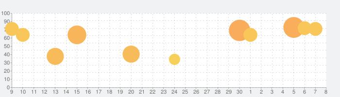 ラブライブ!スクールアイドルフェスティバル(スクフェス)の話題指数グラフ(7月8日(水))