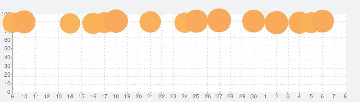 Google Earthの話題指数グラフ(7月8日(水))