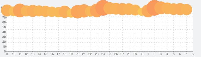 Identity Vの話題指数グラフ(7月8日(水))