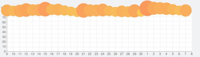 LINE:ディズニー ツムツムの話題指数グラフ(7月8日(水))