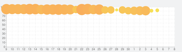 マッチングトン·マンションの話題指数グラフ(7月8日(水))