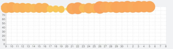 アイドルマスター シンデレラガールズ スターライトステージの話題指数グラフ(7月8日(水))