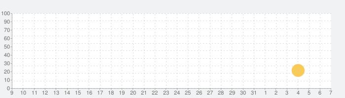 サンドイッチ!の話題指数グラフ(6月7日(日))