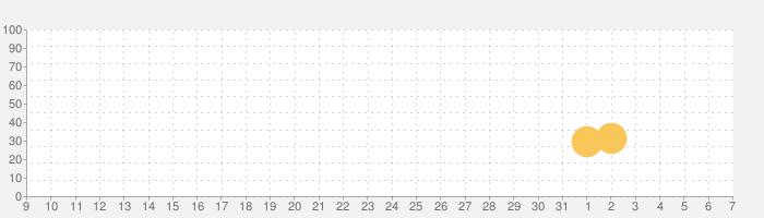 Lifeline:サイレント・ナイトの話題指数グラフ(6月7日(日))
